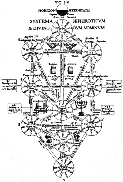 Archivo:Kircher Tree of Life.png