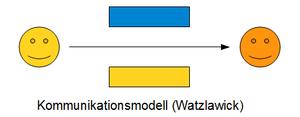Deutsch: Kommunikationsmodell (3), Kommunikati...