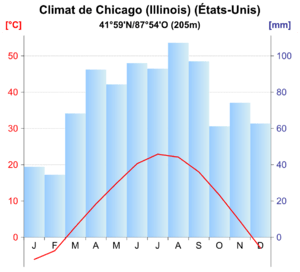 Chicago graph clim
