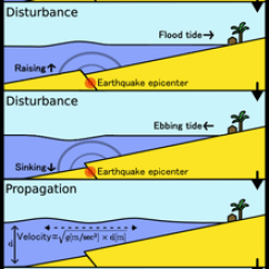 Tsunami Diagram With Labels Wiring Panel Ats Tsunamis In Lakes Wikipedia Figure 1 Showing How Earthquakes Can Generate A