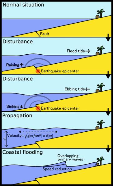 Gelombang Tsunami (wikipedia)