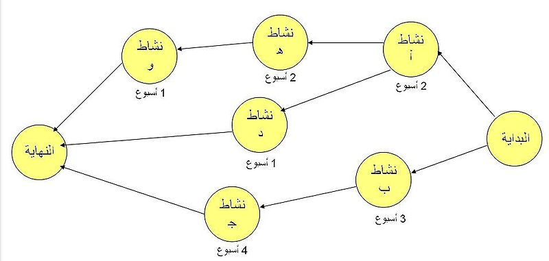 ملف:Critical path diagram.JPG