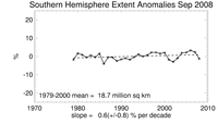 Southern Hemisphere ice trends