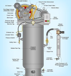file two stage air compressor assembled on a vertical tank and equipped with a joule thomson jt type refrigerated compressed air dryer jpg [ 862 x 1024 Pixel ]