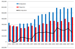 English: Chart of UK net migration, 1991-2008