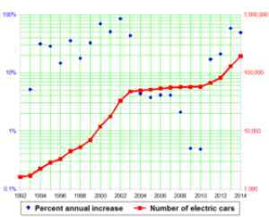 Plot of U.S. electric car counts data (red) in...