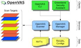 Image result for openvas framework