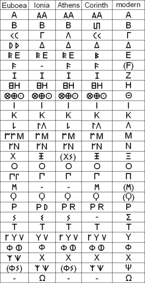 Ancient epichoric variants of the Greek alphab...