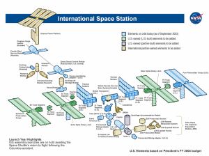 File:ISS diagrampng  Wikimedia Commons