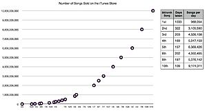 iTunes sales graph