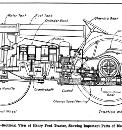 file pag 1918 henry ford tractor cutaway png [ 1280 x 888 Pixel ]