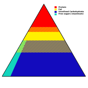 diagram food guide toyota celica wiring pyramid nutrition wikipedia a simplified representation of the from 2002 joint who fao expert consultation recommendations