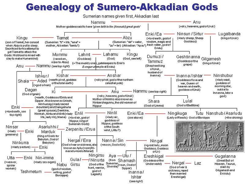 ملف: علم الأنساب من Sumero-Akkadian Gods.jpg