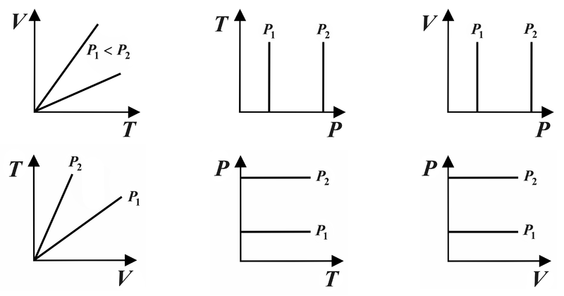 File:V—T-, T—P- and V—P-diagram of isobaric process.png
