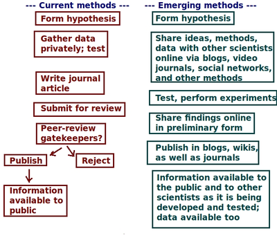 Current vs emerging methods of science in terms of pathways.png