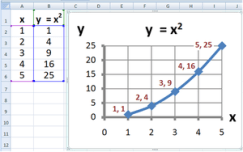 English: Plot of y=x 2 made in Microsoft Excel...