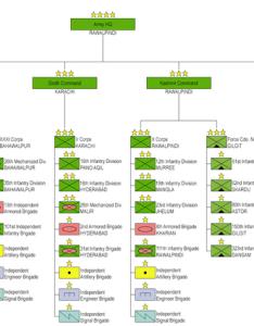 Pakistan army structure also  wikipedia republished wiki rh wiki