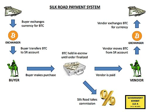 Silk road payment