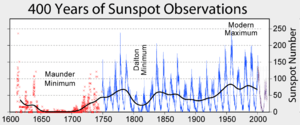 History of sunspot number observations showing...