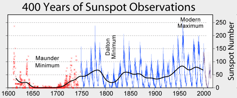 History of sunspot number observations showing the recent elevated activity.