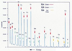 蛍光X線とは - goo Wikipedia (ウィキペディア)