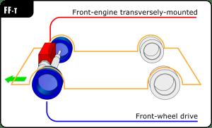 Frontengine, frontwheeldrive layout  Wikipedia