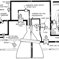 2003 Saturn Vue Engine Diagram A Of Non Luminous Flame 2 19 Stromoeko De Rocketdyne J Wikipedia Rh En Org 2008 Parts
