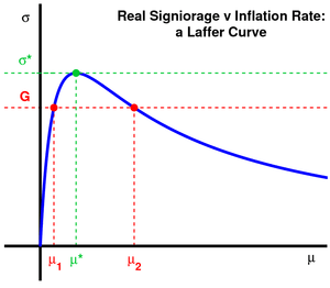 English: Real Signiorage vs. Inflation Rate (L...