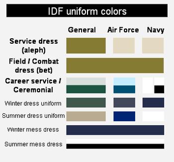 IDF uniform colors