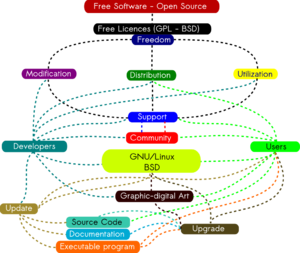 Conceptual Map of the FLOSS (Free/Libre Open S...