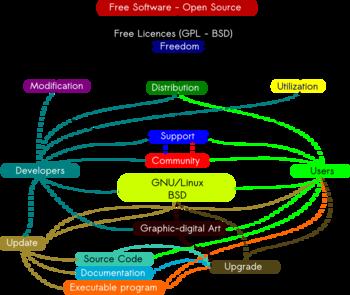 English: Conceptual Map of the FLOSS (Free/Lib...
