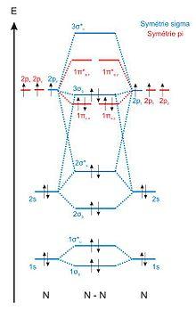 cn molecular orbital diagram 2000 gmc sierra 1500 fuel pump wiring diagramme d'orbitales moléculaires — wikipédia