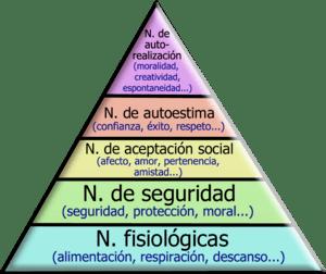 English: Piramid of Maslow, showing the hierar...