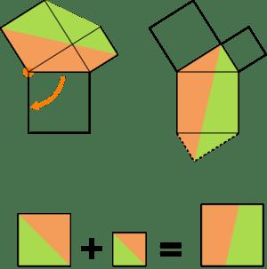 วิธีพิสูจน์ทฤษฎีบทพีทาโกรัสของเลโอนาร์โด ดา วินชี