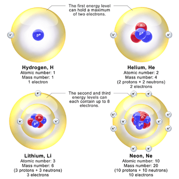 neon atom diagram bosch 4 pin relay wiring discovery of the neutron wikipedia models depicting nucleus and electron energy levels in hydrogen helium lithium atoms reality diameter is about