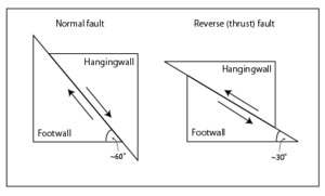 3 types of faults diagram wds bmw wiring system fault geology wikipedia dip slip edit