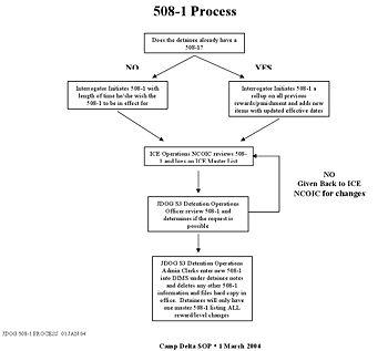 https://i0.wp.com/upload.wikimedia.org/wikipedia/commons/thumb/2/2d/Gitmo-sop-2004-page-221.jpg/350px-Gitmo-sop-2004-page-221.jpg