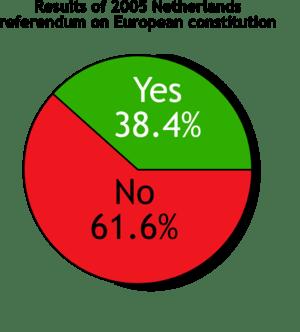 European constitution referendum