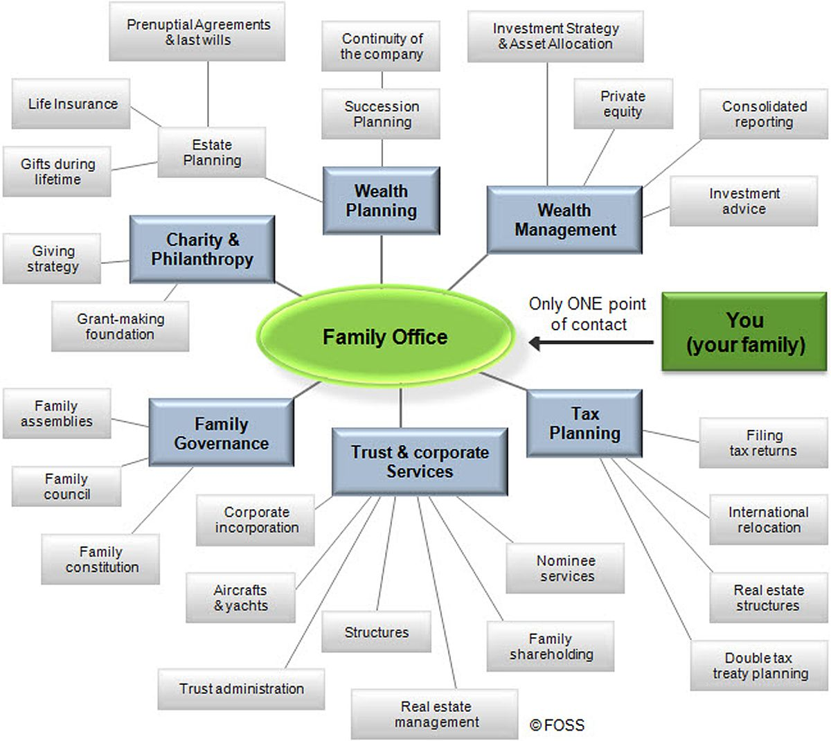 Multi Family Office Wikipedia