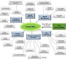 Multi Family Office Wikipedia