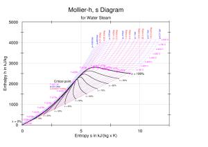 Enthalpy–entropy chart  Wikipedia