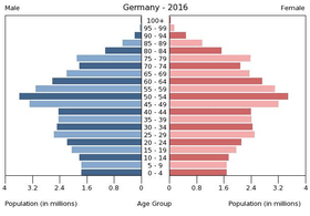 demographie de l allemagne wikipedia
