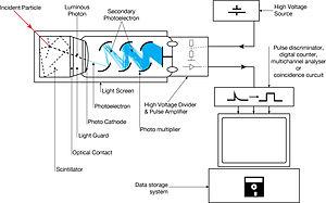ftir spectrometer diagram mercruiser wiring 4 3 scintillation counter - wikipedia