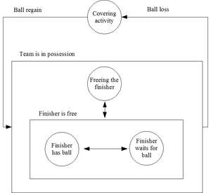 State Diagram of Common Soccer Strategy