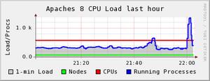 Wikimedia load spike on June 25, 2009, followi...
