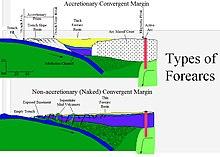 Forearc - Wikipedia