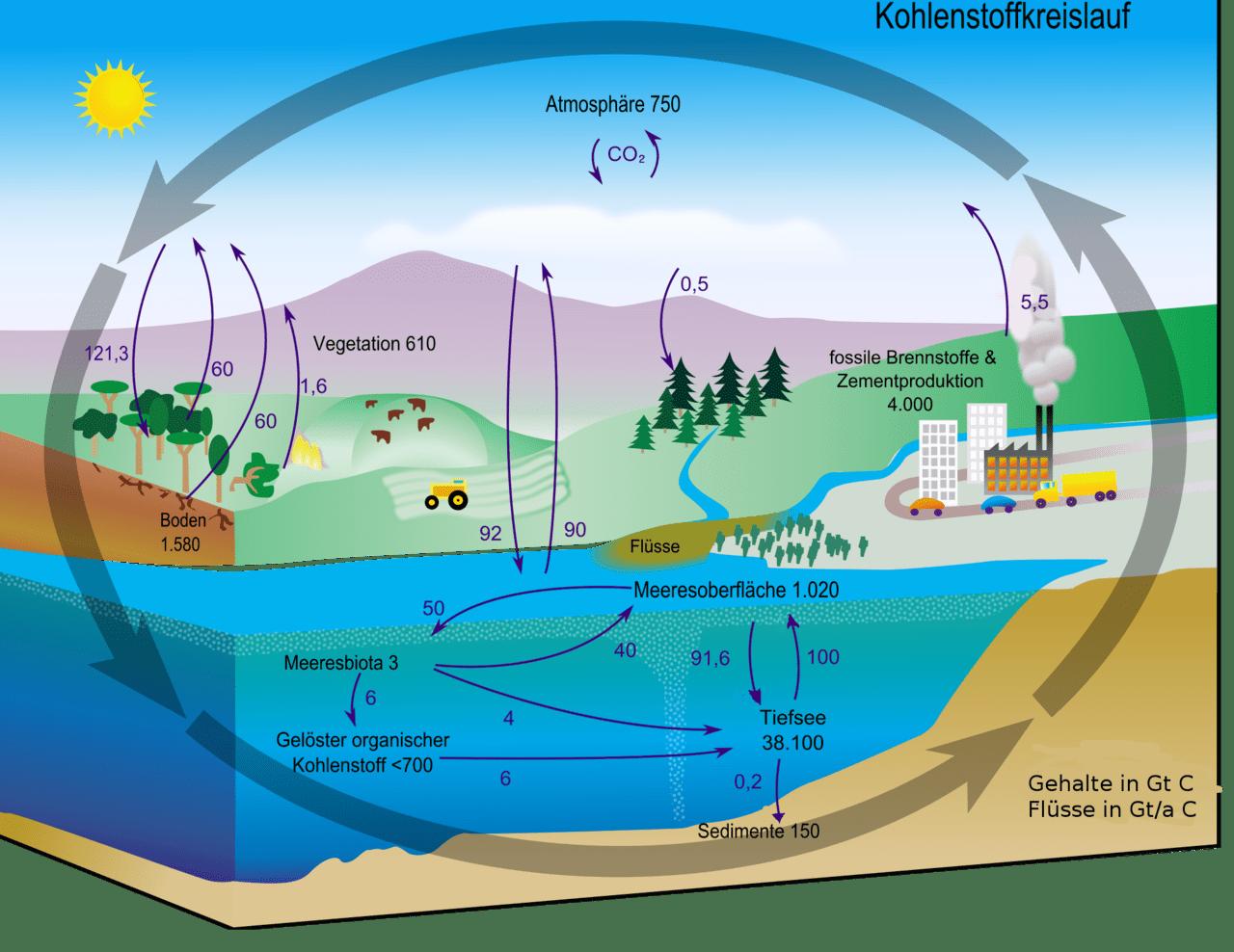 hydrosphere lithosphere atmosphere diagram obd0 to obd2 alternator wiring original file  2 000 1 544 pixels size 667 kb