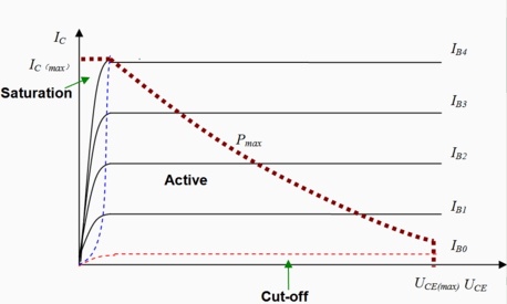 https://i0.wp.com/upload.wikimedia.org/wikipedia/commons/thumb/3/33/Current-Voltage_relationship_of_BJT.png/458px-Current-Voltage_relationship_of_BJT.png?w=584&ssl=1