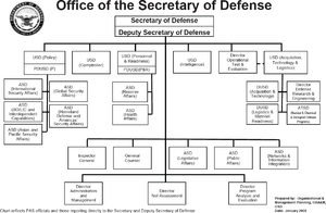 Organizational structure of the United States Department