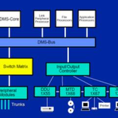 Architecture Software Block Diagram 7 Pin Towing Plug Wiring Dms-100 - Wikipedia